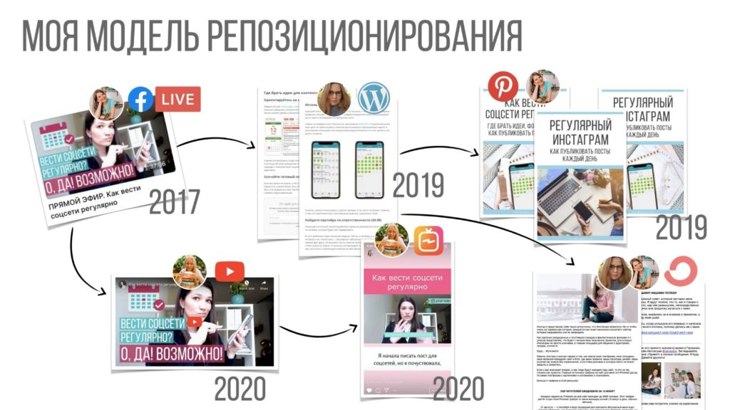 Система коммуникации: создание контента для 7 площадок | Блог Варвары Лялягиной StartBlogUp.com